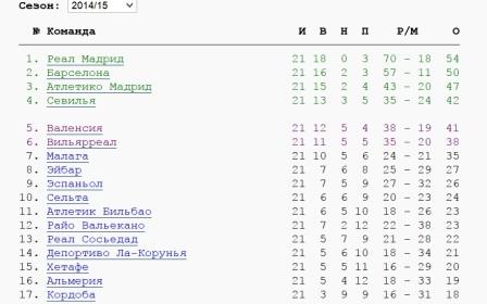турнирная таблица Примера испания