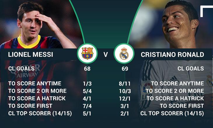 Сравнительная статистика Месси и Роналду в сезонах 2014-2015