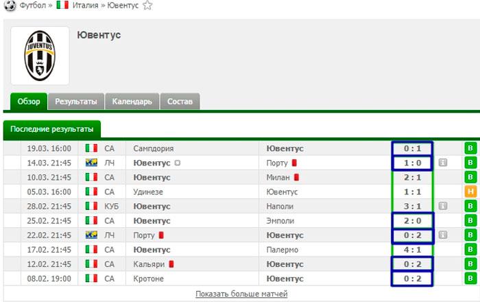 """Как работает """"веер"""" на примере матчей Ювентуса (если выбирать 1:0 и 2:0)"""