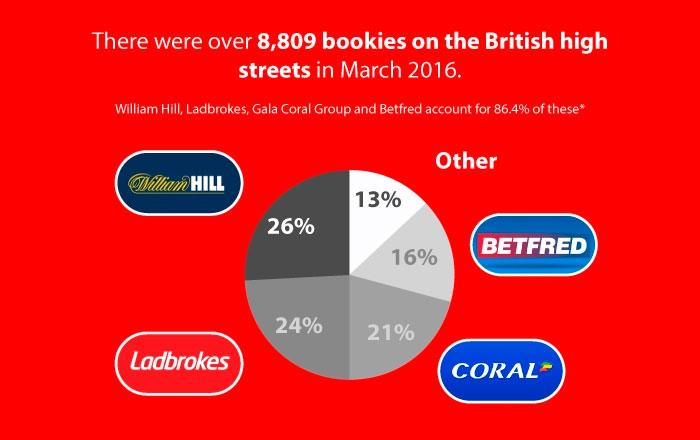 В марте 2016 подавляющее большинство пунктов приема ставок Британского Королевства распределялось между William Hill, Ladbrokes, Coral и Betfred