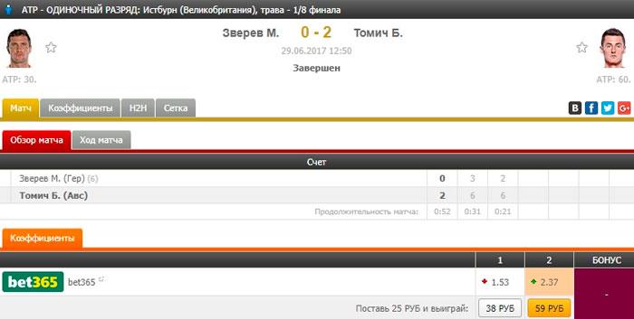 Типичная ситуация для рядового турнира ATP - фаворит Зверев проигрывает Томичу при кофе 2,37