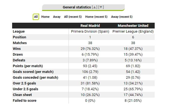 Сравниваем статистические показатели Реала и МЮ перед Суперкубком УЕФА