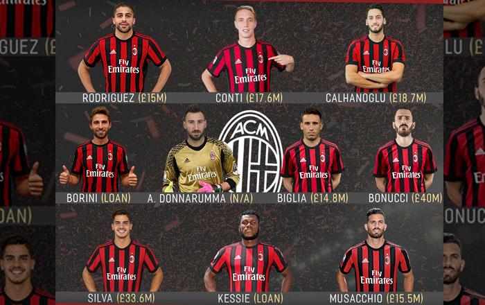 Все покупки Милана на сегодняшний день