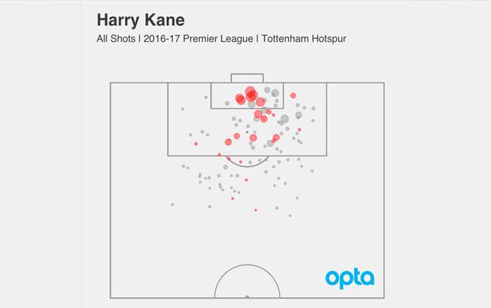 xG-эффективность Харри Кейна в атаке Тоттенхэма