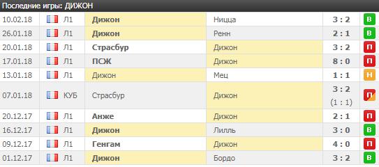 Верховые команды топ-чемпионатов. В чьих играх лучше всего ставить на ТБ