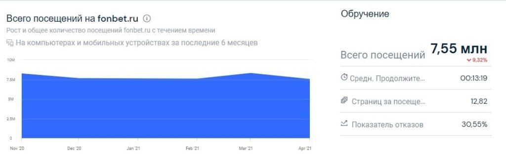 Как развиваются легальные БК в России?